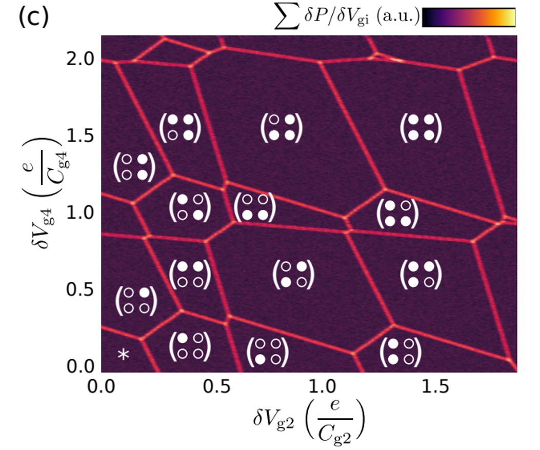 Automatic virtual voltage extraction of a 2×2 array of quantum dots with machine learning
